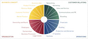 20 areas of growthwheel